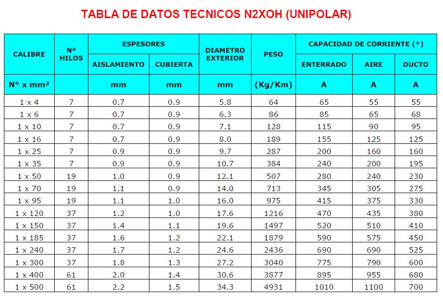 Tabla De Conductores Electricos Indeco N2XOH Unipolar/ Cable N2xoh Unipolar Indeco/ Cable N2xoh Indeco Ficha Tecnica